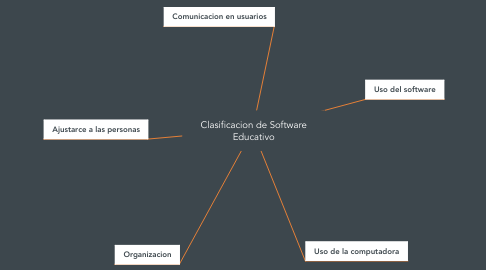 Mind Map: Clasificacion de Software Educativo
