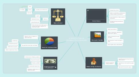 Mind Map: ELEMENTOS PARA LA INFORMACIÓN FINANCIERA
