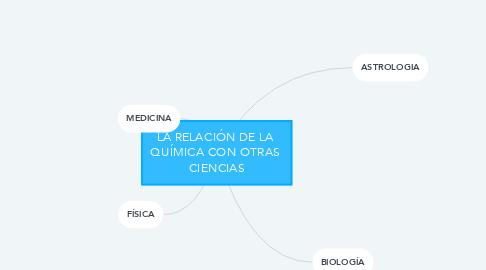 Mind Map: LA RELACIÓN DE LA  QUÍMICA CON OTRAS  CIENCIAS