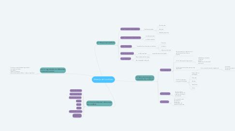 Mind Map: Manejo del conflicto