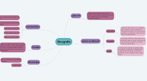 Mind Map: Etnografía