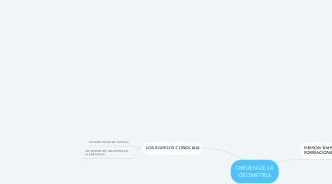 Mind Map: ORIGEN DE LA GEOMETRIA