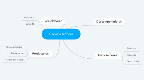 Mind Map: Cadena tróficas