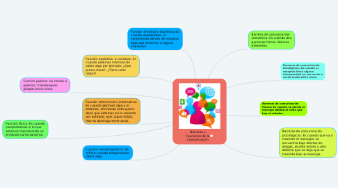 Mind Map: Barreras y funciones de la comunicación