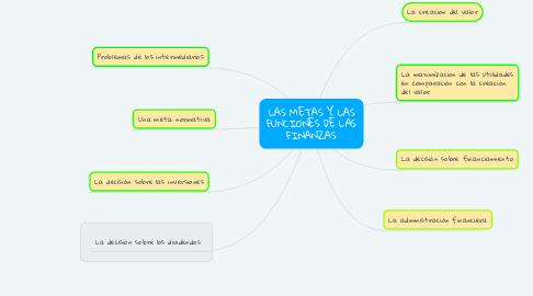 Mind Map: LAS METAS Y LAS FUNCIONES DE LAS FINANZAS