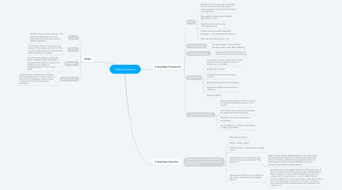 Mind Map: Natural Science