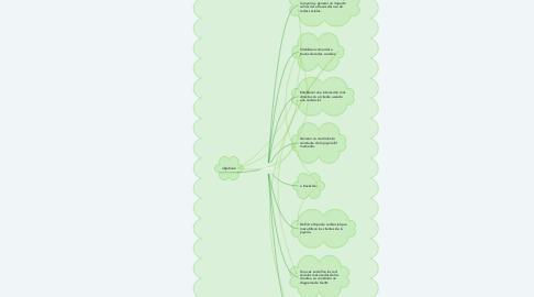Mind Map: Meta: