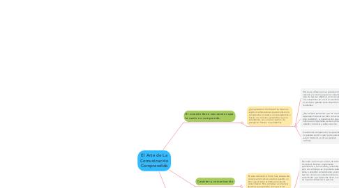 Mind Map: El Arte de La Comunicación Comprendida