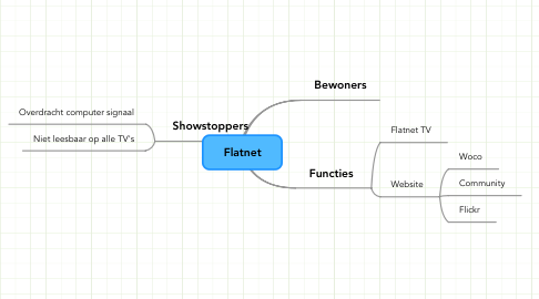 Mind Map: Flatnet