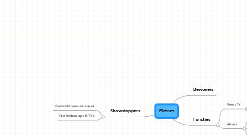 Mind Map: Flatnet