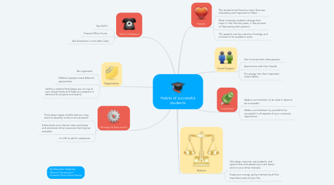 Mind Map: Habits of successful students