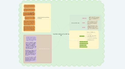 Mind Map: TRUYỀN THÔNG SỐ & TIẾP THỊ SỐ