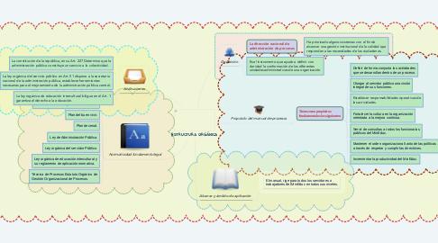 Mind Map: Perspectivas teóricas sobre el Desarrollo Humano