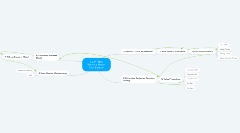 """Mind Map: SunIP - New """"Renewal Phase"""" Tech Feature"""
