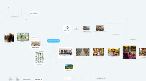 Mind Map: Meine Nachbarschaft