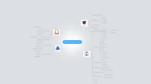 Mind Map: Einführungsprogramm Lernende
