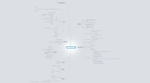 Mind Map: Managed Operations