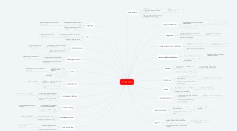 Mind Map: veilige zorg