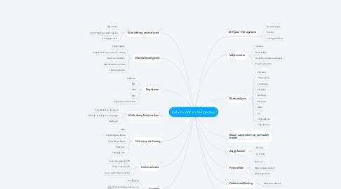 Mind Map: Rol van VPK en Veilige zorg