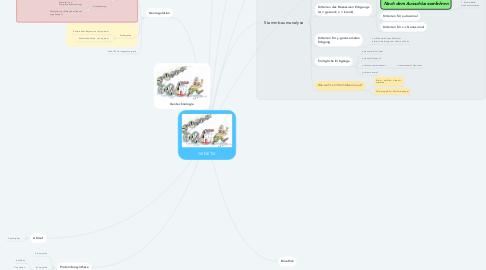 Mind Map: GENETIK