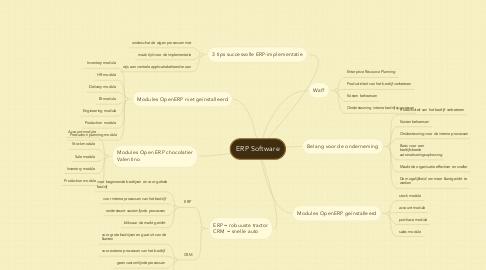 Mind Map: ERP Software