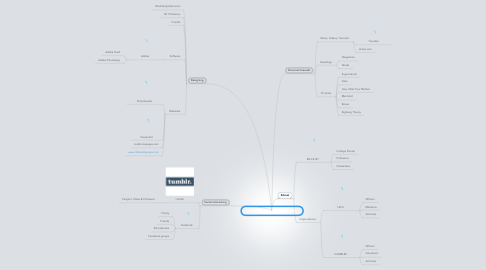 Mind Map: My Personal Learning Network