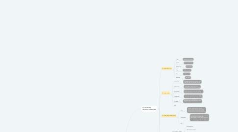 Mind Map: Les blocs informatifs