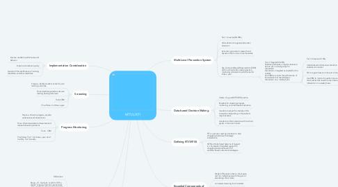 Mind Map: MTSS/RTI