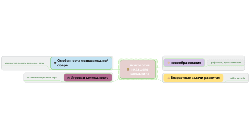 Mind Map: психология младшего школьника