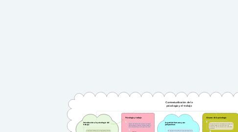 Mind Map: Contextualización de la psicología y el trabajo