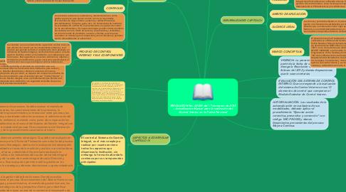 Mind Map: RESOLUCION No. 00839 del 17 de marzo de 2015 – Actualización Manual para la realización del Control Interno en la Policía Nacional
