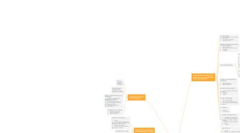 Mind Map: Administración de Recursos Básicos I