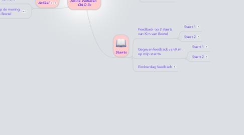 Mind Map: Jorine Verharen   OAO 3c