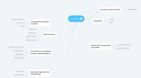 Mind Map: currículo.