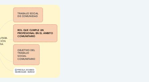 Mind Map: METODOLOGÍA PARA LA INTERVENCIÓN COMUNITARIA