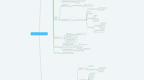 Mind Map: Тесотранс, анализ компании