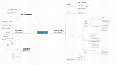 Mind Map: Modelisation des solides