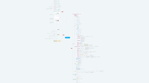 Mind Map: (u) ansvarlig forbrug og produktion