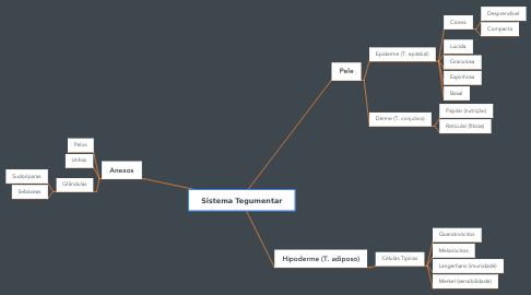 Mind Map: Sistema Tegumentar