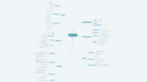 Mind Map: Lab-on-a-chip