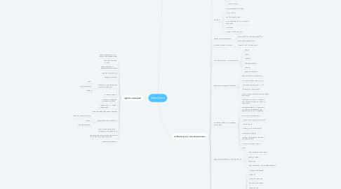 Mind Map: MakeSpace