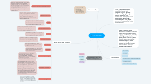 Mind Map: COUNSELING