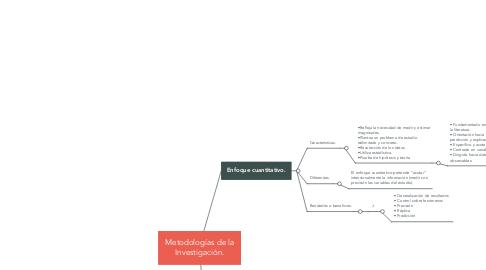 Mind Map: Discriminación e Igualdad