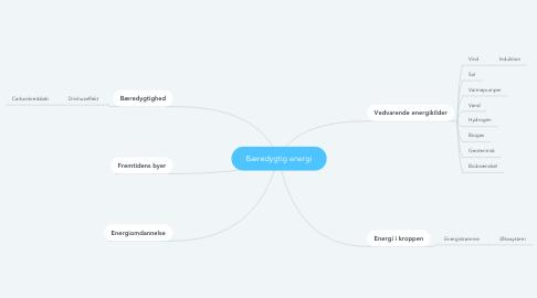 Mind Map: Bæredygtig energi