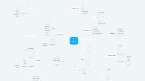 Mind Map: CORONA Works Management System