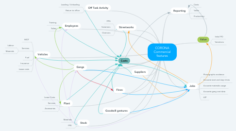 Mind Map: CORONA Commercial features
