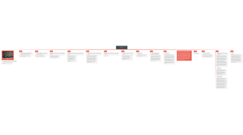 Mind Map: Instituições Culturais de fomento