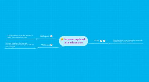 Mind Map: Internet aplicado a la educación