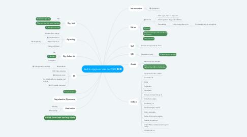 Mind Map: Sadiki opgaver sæson 2020