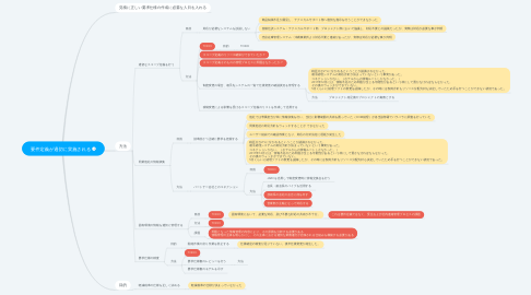 Mind Map: 要件定義が適切に実施される